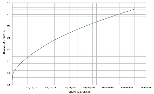 Typical Elevation v. Volume Curve for a Small Reservoir